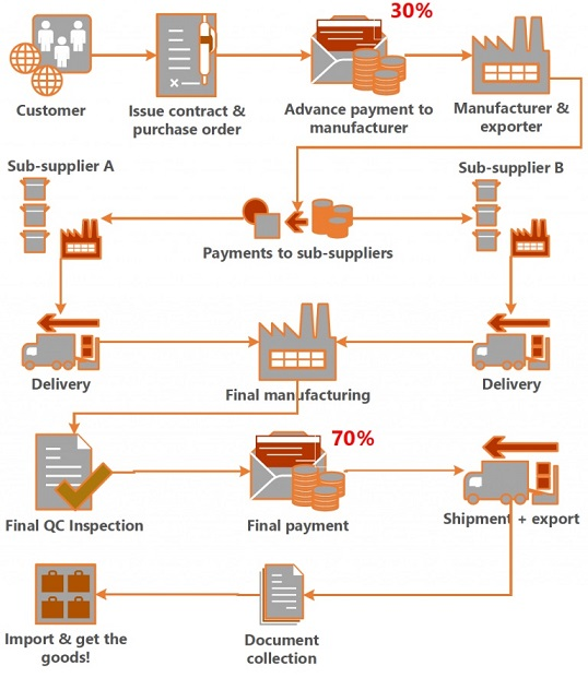 Your Product Sourcing Dept. in China | The7 Sourcing TT TOP 6 Payment Methods In Your Foreign Trade Business