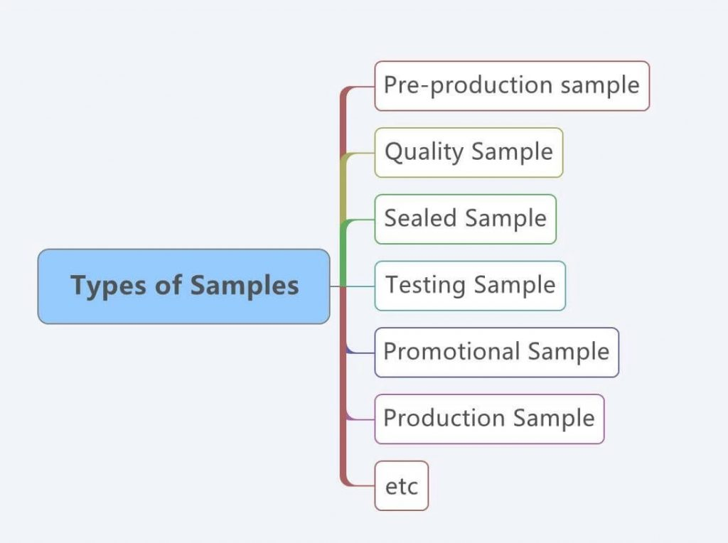 Your Product Sourcing Dept. in China | The7 Sourcing types-of-samples-1024x764 Detail Guideline How to Process Your Sample Orders
