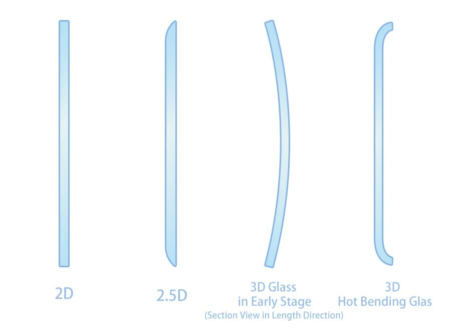 Your Product Sourcing Dept. in China | The7 Sourcing 2D-2.5D-3D-tempered-glass-screen-protector-illustration 3D Curved Tempered Glass Screen Protector with Hot Bending Tech – All you need to know